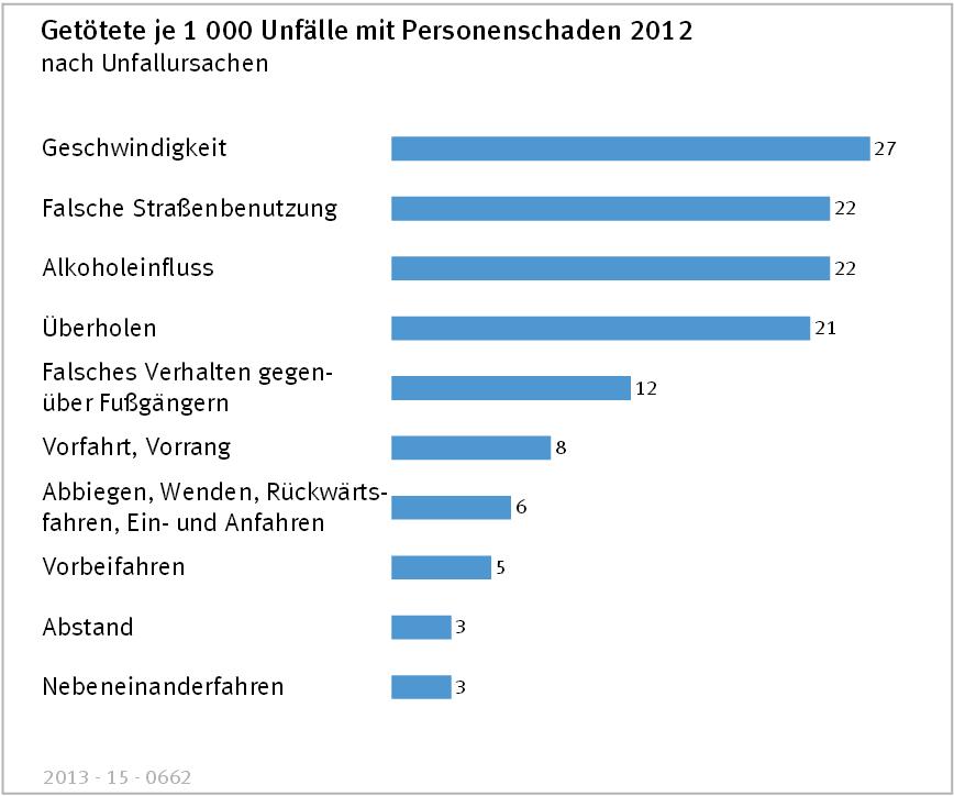 Statistik zu Unfällen durch zu hohe Geschwindigkeit von www.destatis.de