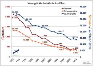 Unfallstatistik zum Thema Alkohol am Steuer