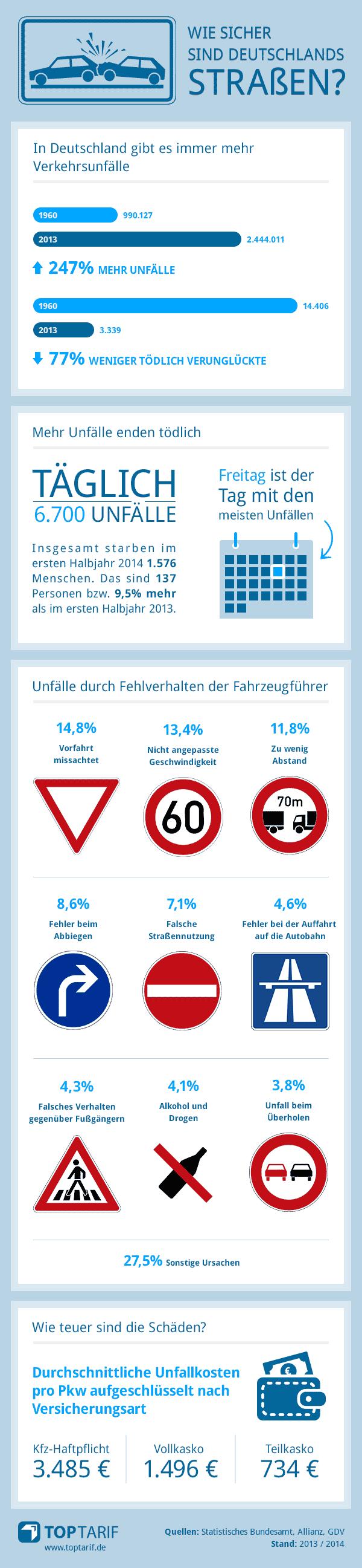 Wie sicher sind Deutschlands Straßen