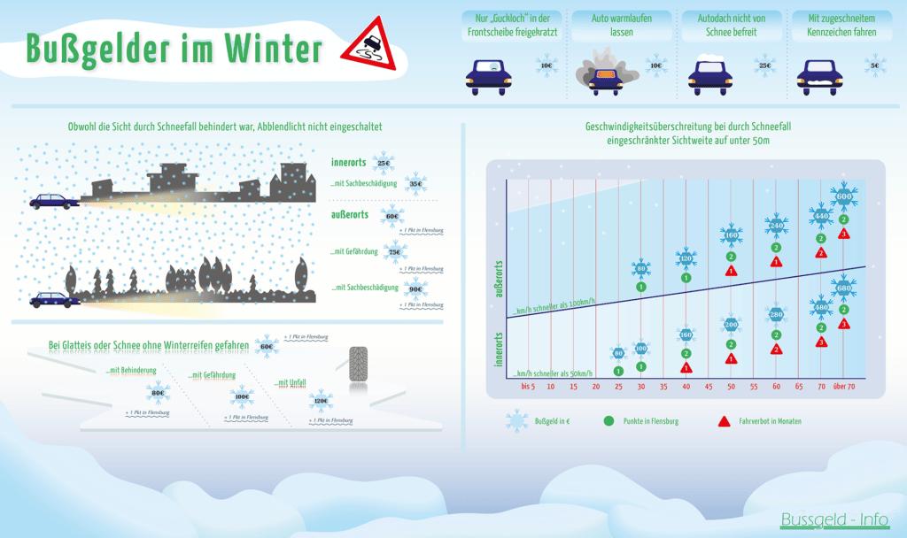 Bußgelder im Winter: So teuer können Geschwindigkeitsüberschreitungen, falsche Reifen oder fehlendes Licht sein.
