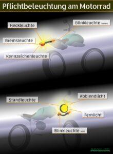 Die Motorradbeleuchtung ist gesetzlich vorgeschrieben.