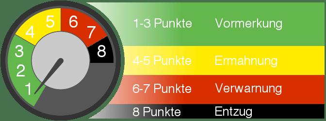 Punktetacho: 8 Punkte in Flensburg führen zum Führerscheinentzug.