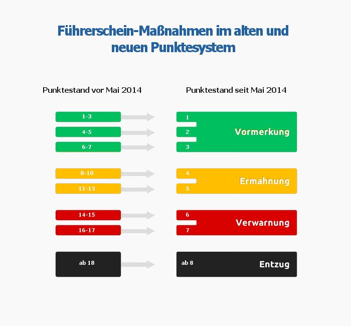 Infografik zur Überführung der Punkte vom alten ins neue Punktesystem sowie den drohenden Maßnahmen.