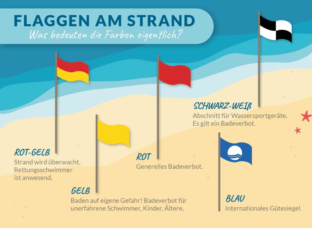 Übersicht über die Bedeutung der Farben von Flaggen am Strand.