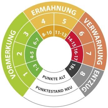 Das Punktesystem signalisiert durch Ampelfarben, wann es für Fahrer brenzlig wird.