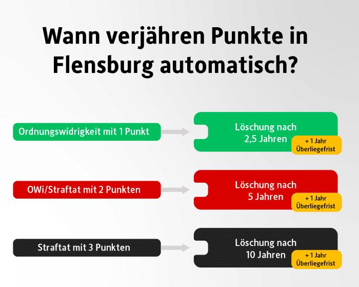 Das Punktesystem in Flensburg: Dann verjährt eine Eintragung.