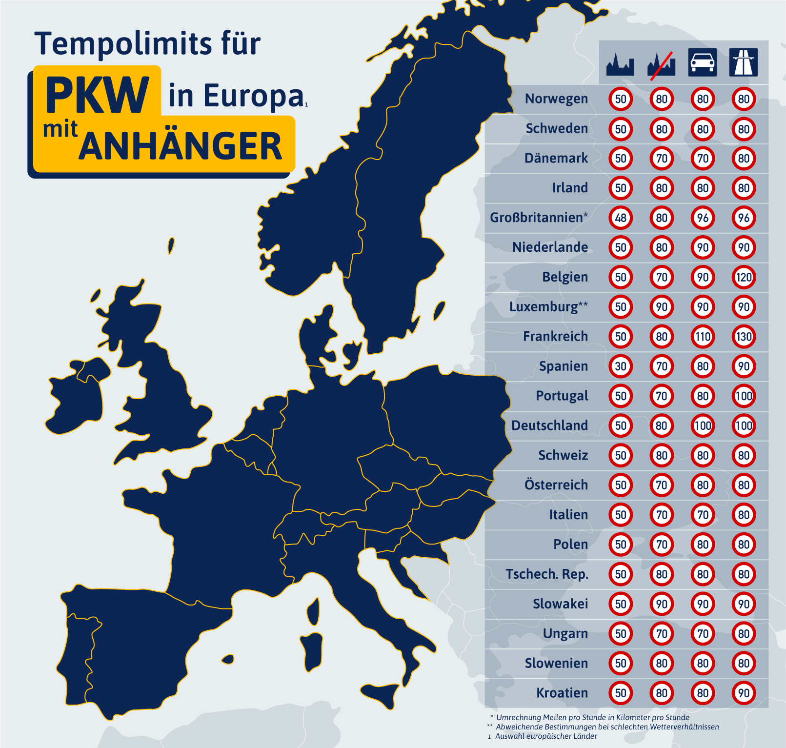 Übersicht zum Tempolimit für PKW mit Anhänger in Europa