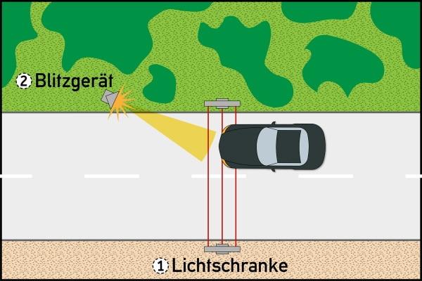 Bei einigen Blitzer-Typen kommen Lichtschranken zum Einsatz.